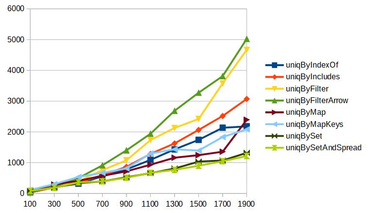 配列の要素数を増やしながらのuniqのベンチマーク3